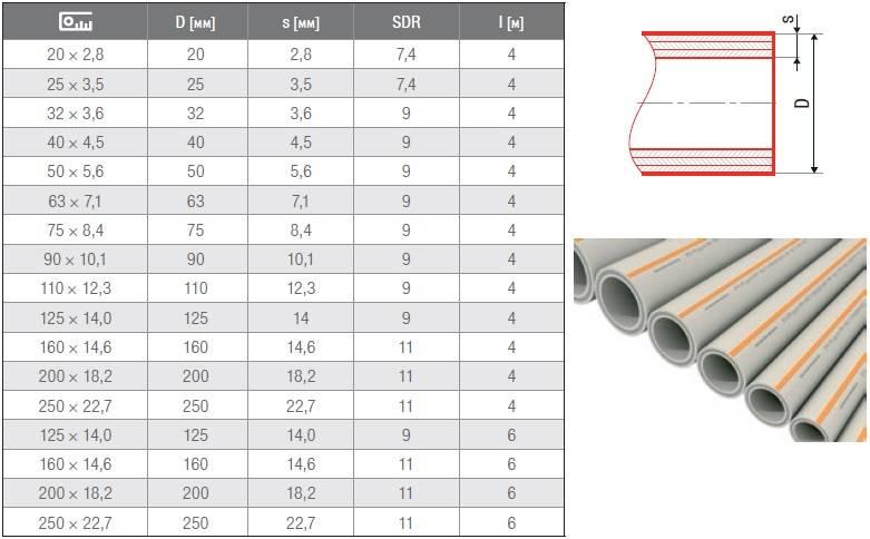 Металлополимерные трубы производители и технические характеристики