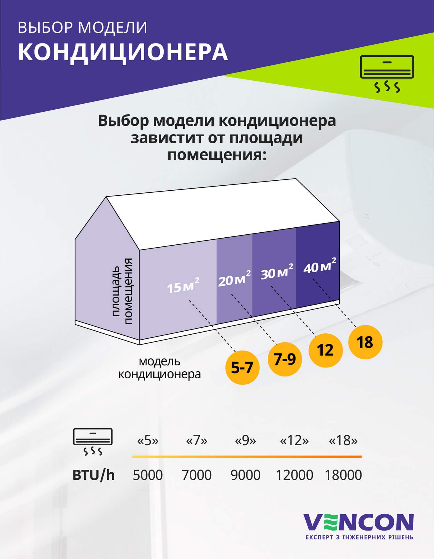 Расчет мощности сплит-системы в зависимости от площади помещения
