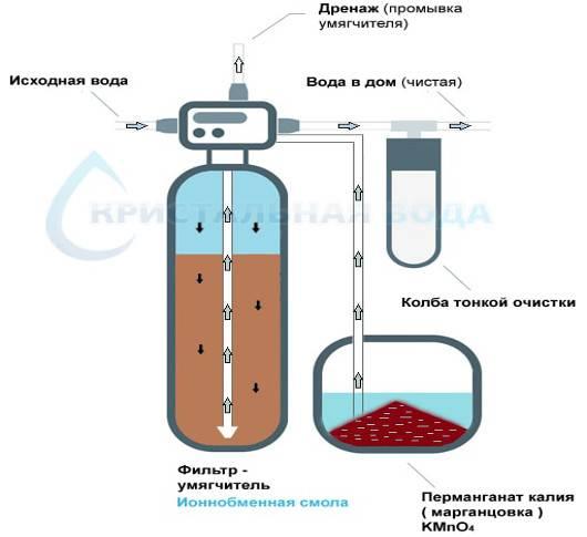 Очистка воды от железа. обзор методов