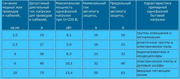 Расчет сечения кабеля по току: используем калькуляторы и таблицы для расчета