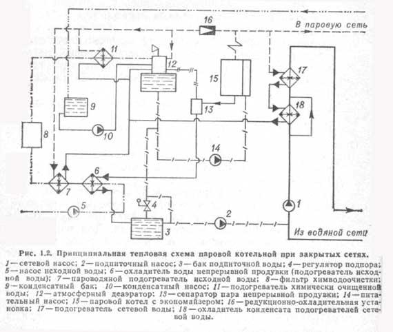 Тепловая и принципиальная схема котельной в частном доме: с бойлером, с 2 котлами