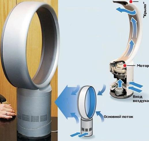 Безлопастной вентилятор принцип действия