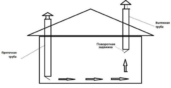 Вентиляция в курятнике: как своими руками по схеме правильно сделать вытяжку из пластиковых труб на зиму без электричества и сквозняков? фото приточного устройства