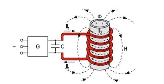 Индукционные котлы отопления: устройство прибора, правила изготовления своими руками, особенности установки