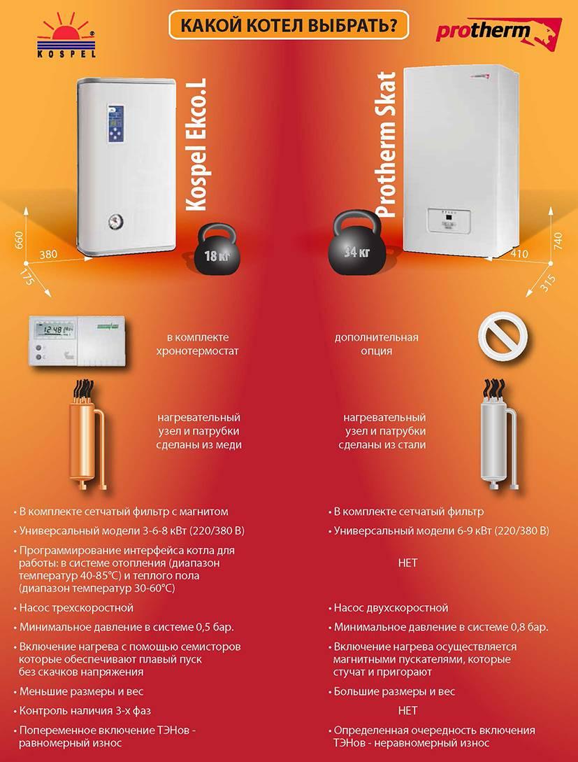 Электрические котлы для отопления: обзор, технические характеристики