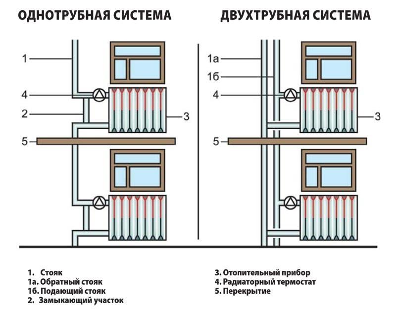 Удаление воздуха из систем отопления — спуск воздушной пробки