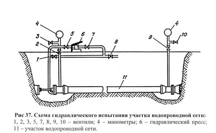 Приложение ж (рекомендуемое). акт о проведении испытаний на герметичность (контрольная опрессовка) технологической системы объекта