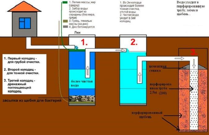 Что делать, если выгребная яма быстро наполняется и не уходит вода?