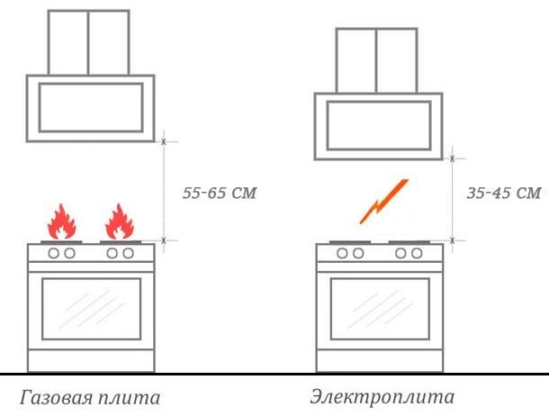 Высота установки вытяжки над газовой и электрической плитой: общепринятые стандарты