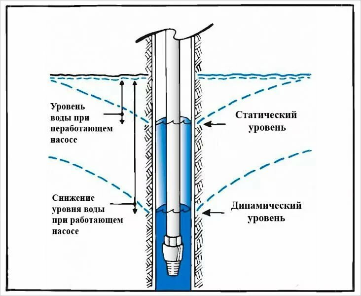 Выбор и разновидности обсадных труб для скважин
