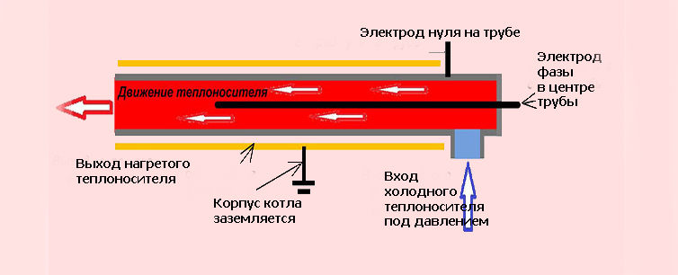 Обзор электрического котла «скорпион»