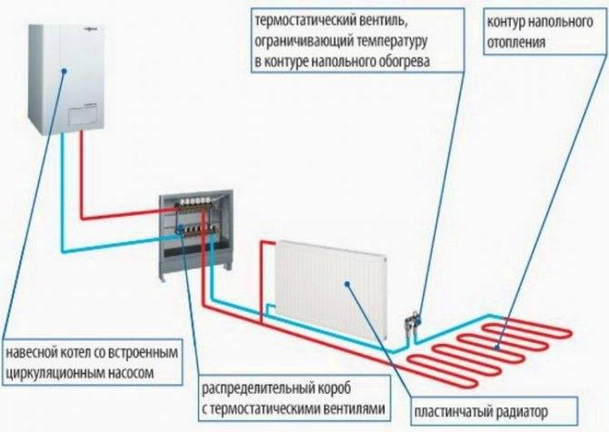 Как узаконить индивидуальное отопление в квартире