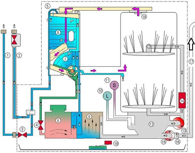 Устройство и принцип работы посудомоечной машины индезит. как работает посудомоечная машина (основные принципы)   дачная жизнь