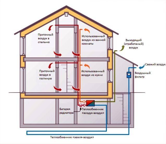 9 передовых технологий энергосберегающих домов