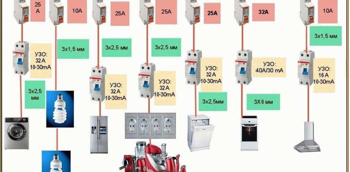 Расчет электропроводки для обеспечения ее надежности + видео