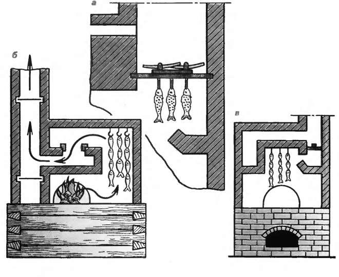 Устройство и принцип работы подовой печи