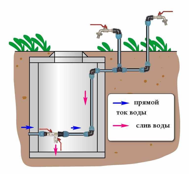 Как сделать водопровод из колодца на даче своими руками: схема и этапы работ
