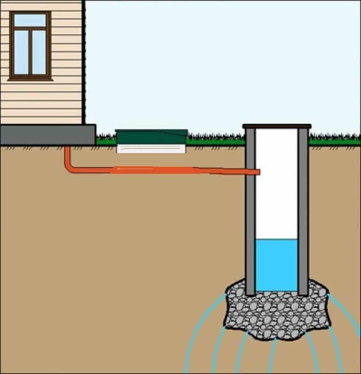 Схема проекта канализации в частном доме - совет профессионала