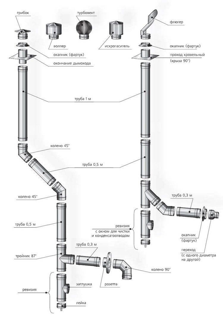 Коаксиальный дымоход для газового котла – правила установки трубы