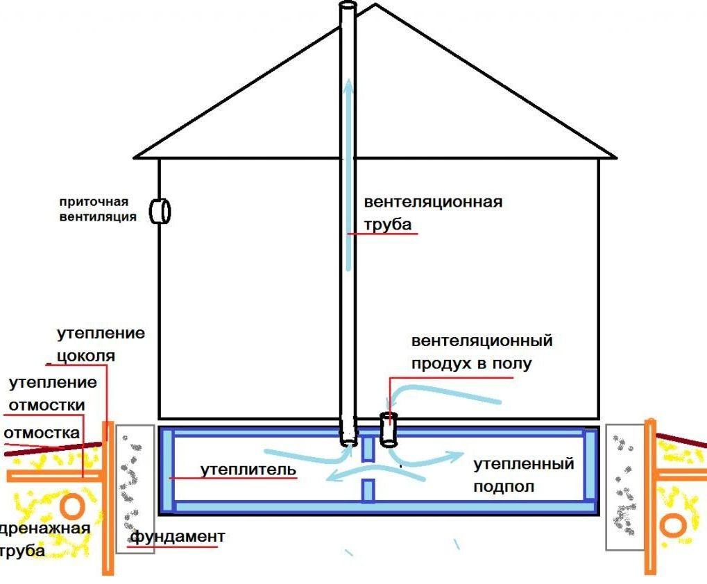 Как обустроить вентиляцию в деревянном доме?