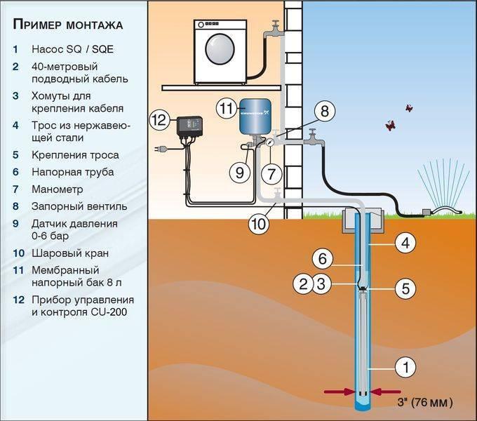Установка скважинного адаптера своими руками: обзор особенностей