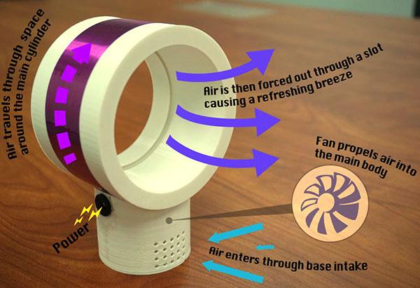 Безлопастной вентилятор: принцип работы и преимущества
