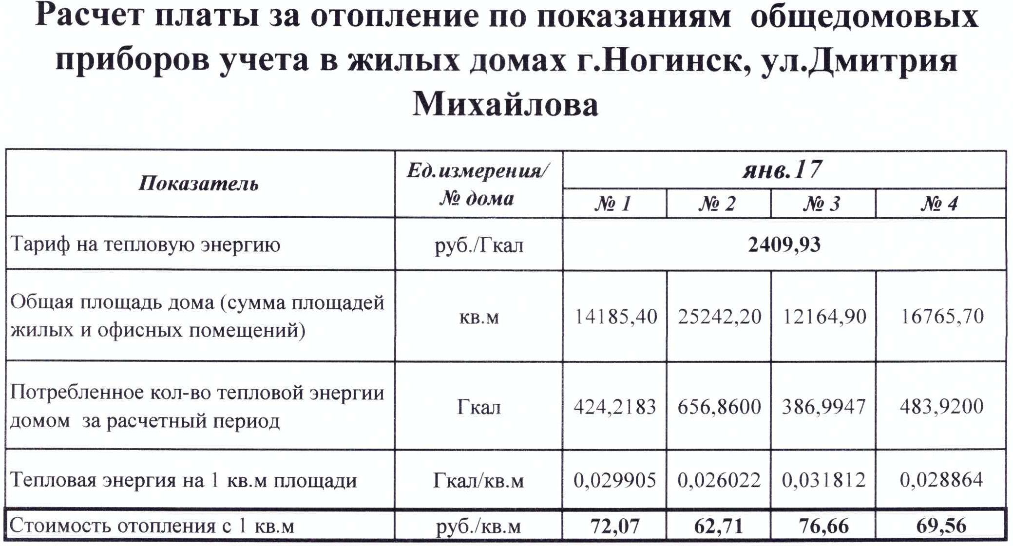 Расчет платы за отопление в мкд, оборудованном одпу, ипу отсутствуют, оплата в течение года