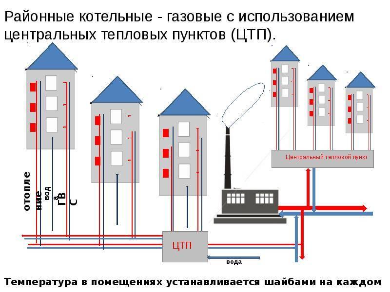 В чём секрет её работы? особенности системы отопления в многоэтажном доме