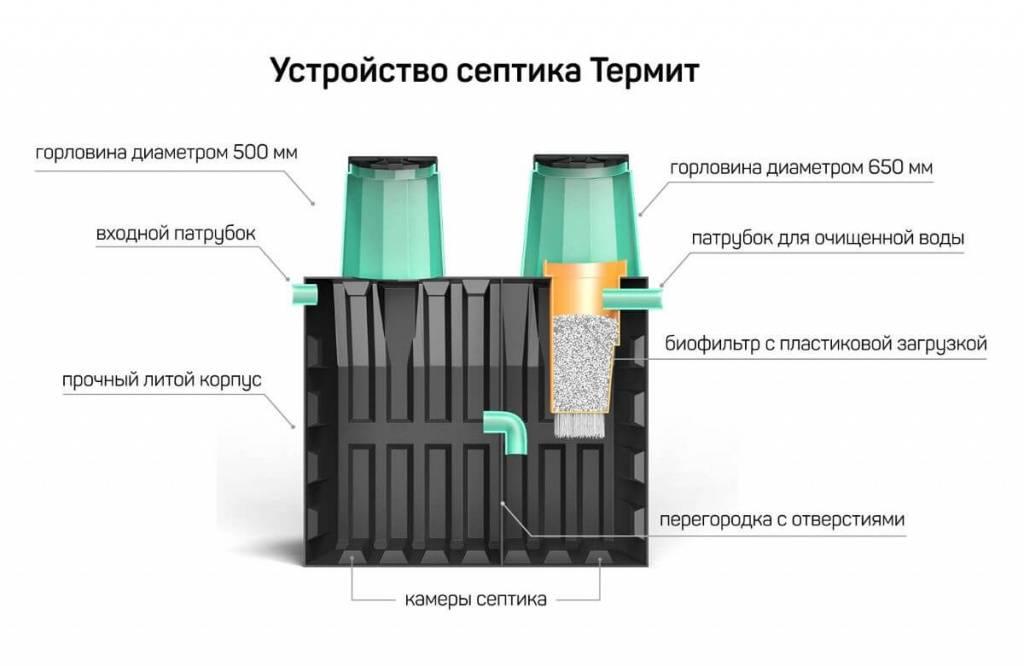 Септик «кедр»: преимущества использования установки