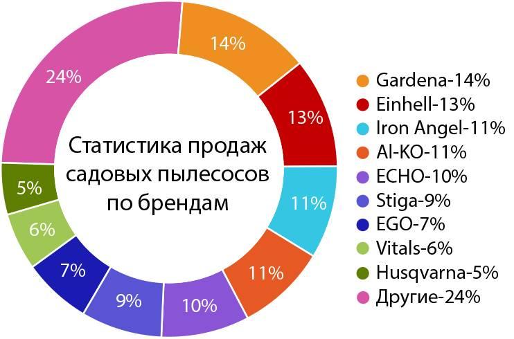 Рейтинг производителей холодильников: лучшие бренды по качеству и надежности