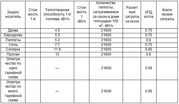 Как правильно рассчитать расход газа на отопление и гвс