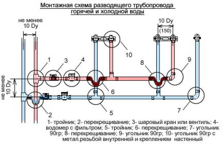 Технология монтажа полипропиленовых труб своими руками