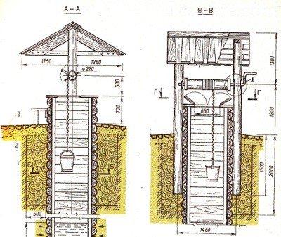 Как построить колодец на даче