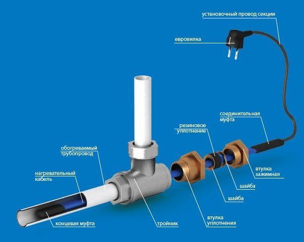 Греющий кабель для пластиковых труб и его монтаж