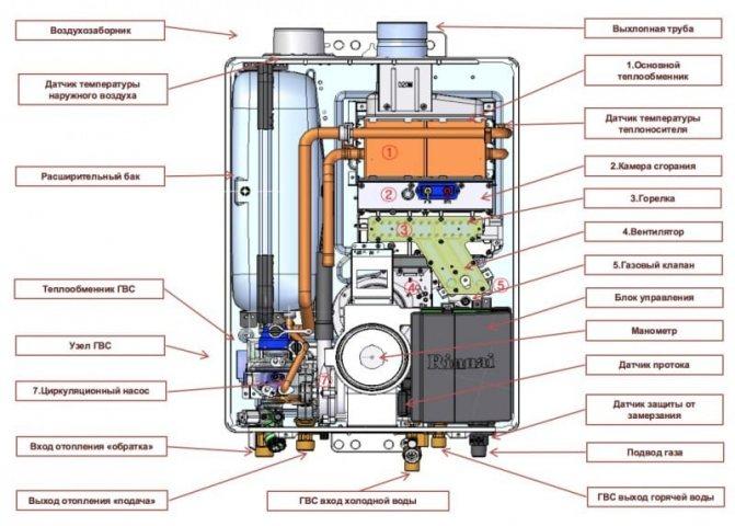 Обзор газовых котлов rinnai