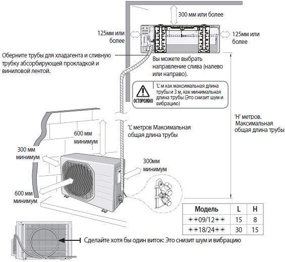 Как вешать кондиционер: инструкция по монтажу, прокладка трассы, подключение, вакуумирование