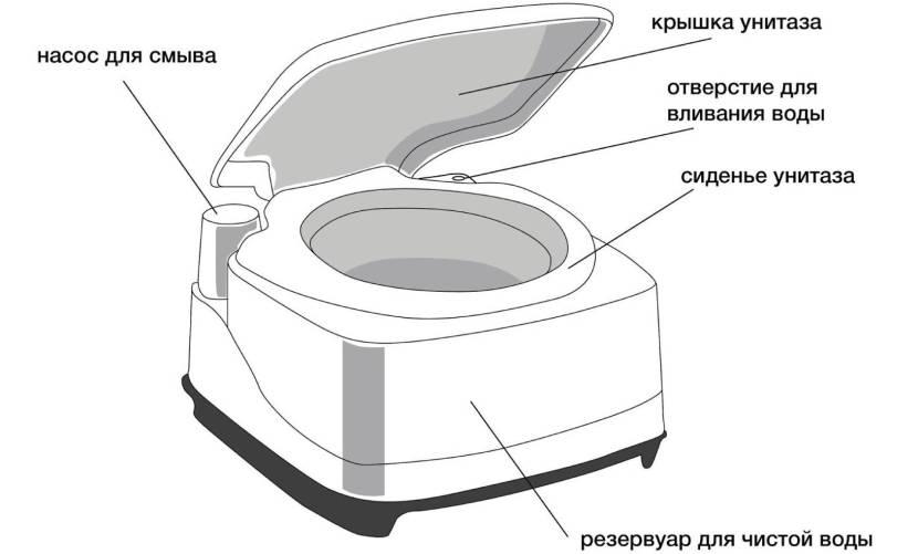Биотуалет для дома - обзор лучших моделей жидкостных, торфяных или переносных с фото и ценами