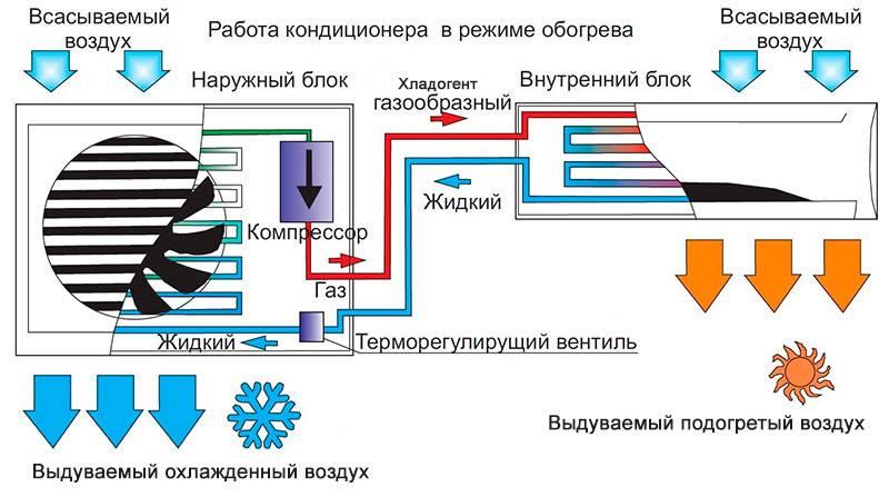 Кондиционер или сплит система: основы выбора и монтажа