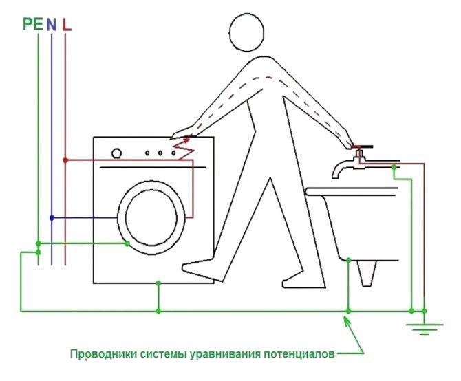 Как сделать заземление ванны в квартире или частном доме своими руками и нужно ли заземлять ванну видео sandizain.ru