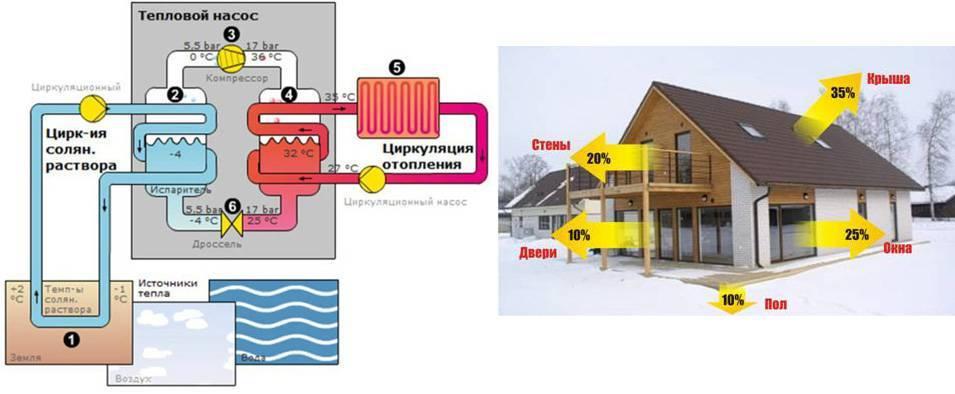 Тепловой насос для отопления дома: как выбрать