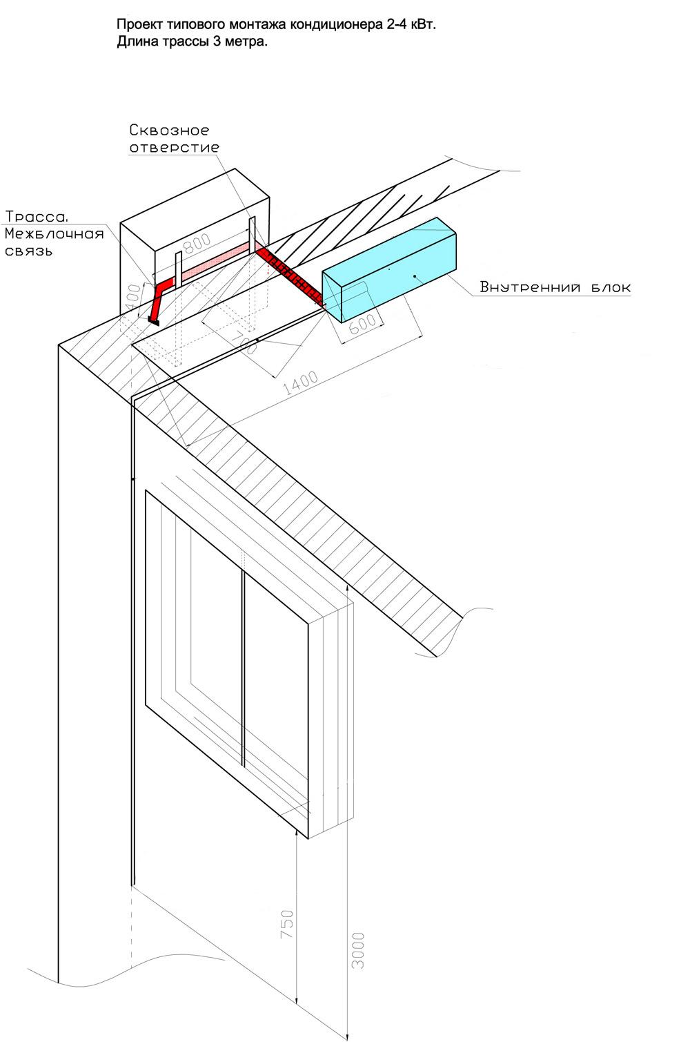 Когда устанавливать кондиционер при ремонте: лучшее время для монтажа сплит-системы
