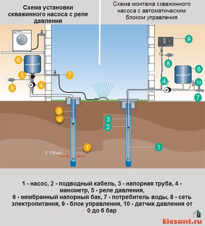 Замена насоса в скважине - причины для замены, порядок работ