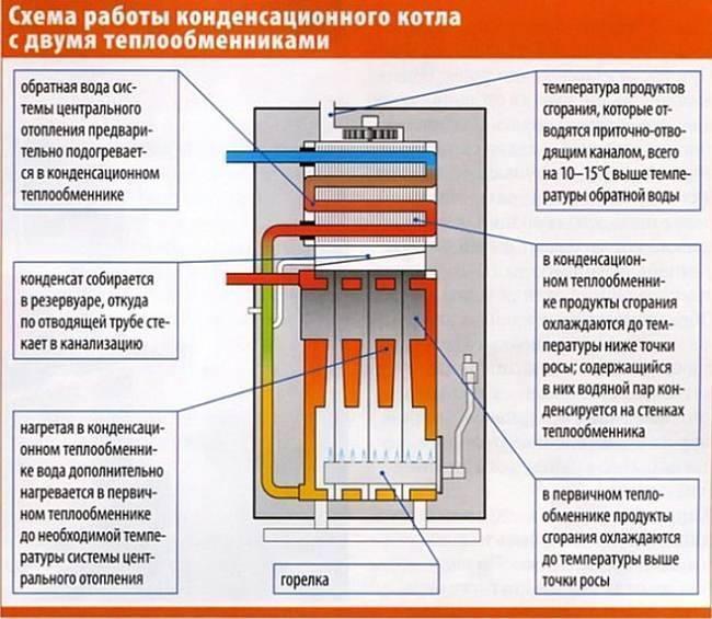 Конденсационный газовый котел: принцип работы, преимущества и недостатки - отзывы владельцев и цены на напольные двухконтурные модели
