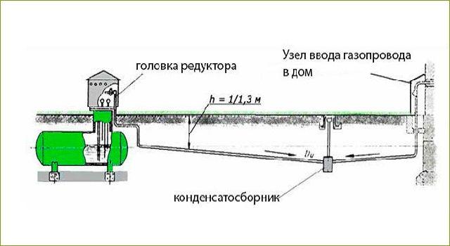 Конденсатосборник на газопроводе низкого давления