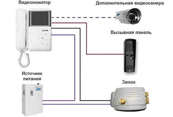 Как подключить электромагнитный замок к домофону: простая схема