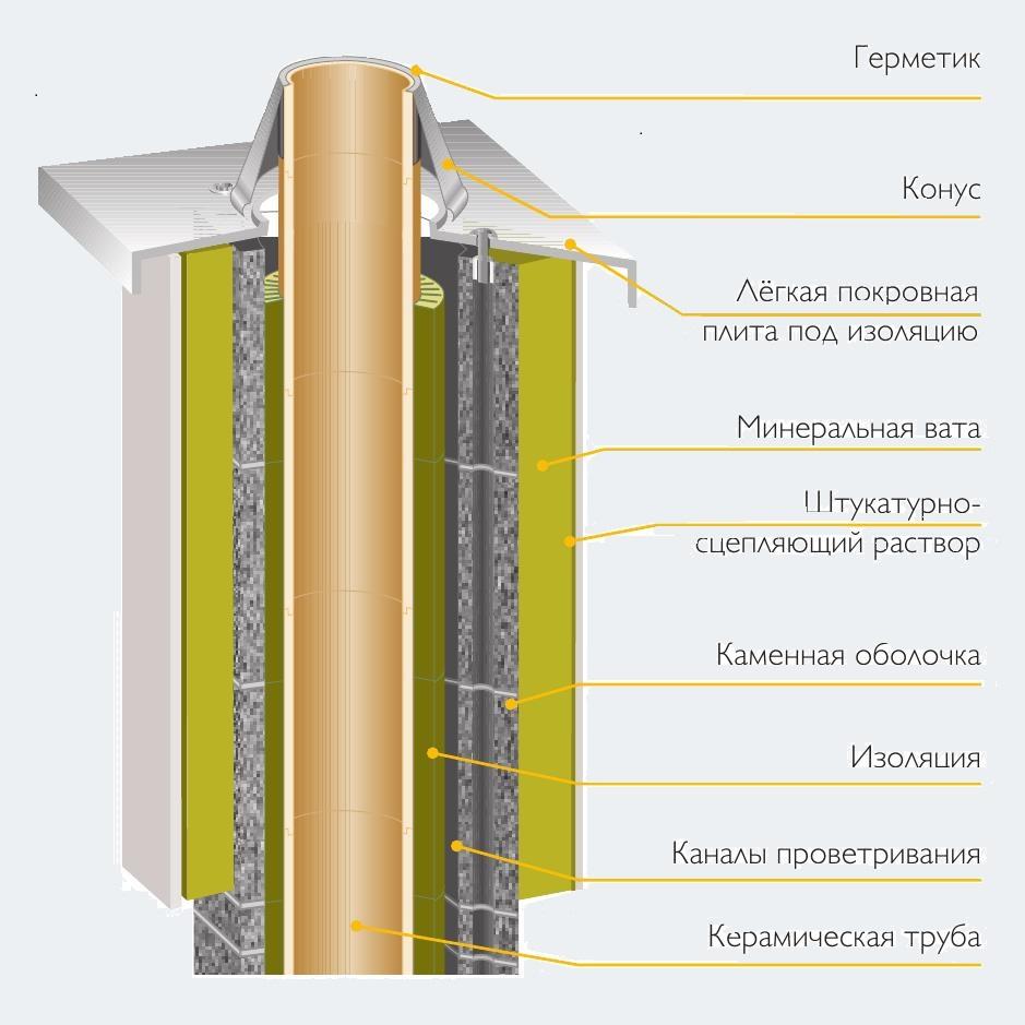 Теплоизоляция дымохода: способы изоляции дымовой трубы