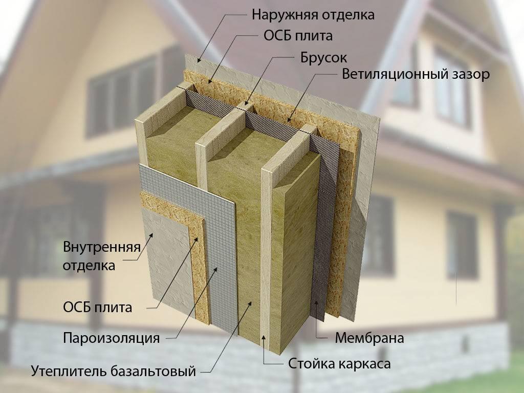 Утепление стен снаружи: выбор утеплителя и его монтаж