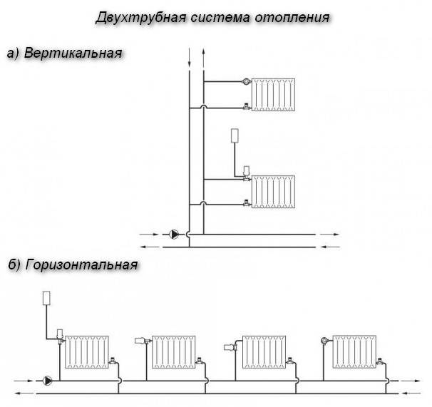 Схема парового отопления: как сделать проект и точный расчет - точка j
