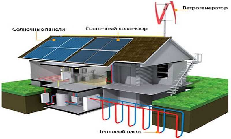 Альтернативная энергетика: что это, виды, распространение в россии