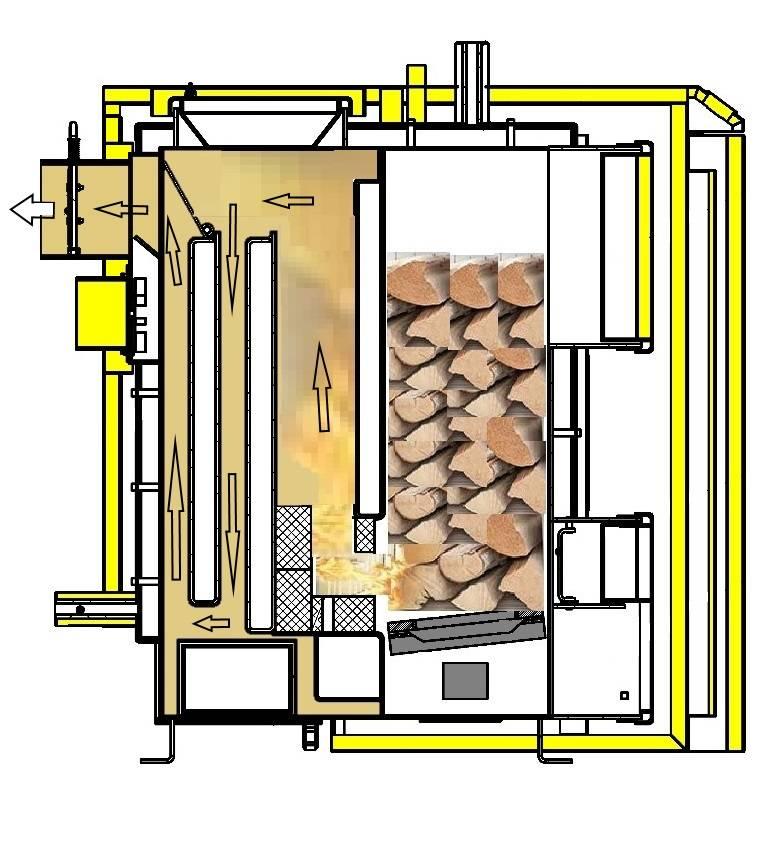 Пиролизная печь своими руками. принцип работы пиролизной печи и устройство